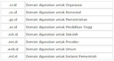 Pengertian DNS dan Cara Kerja DNS Server Lengkap Bagi Pemula