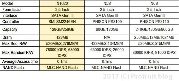 Netac NT620