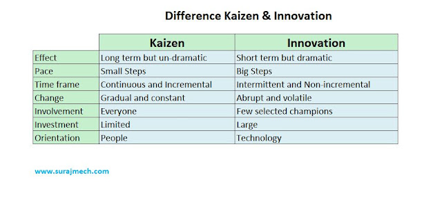 difference of kaizen and innovation