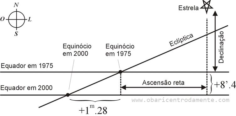 Precessão do equinócio