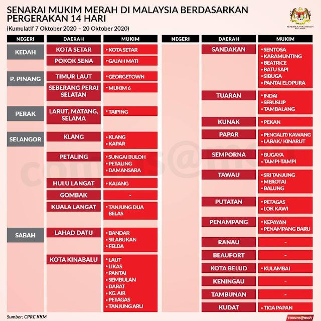 Ini Senarai Semasa Zon Merah Yang Dikeluarkan Oleh Pihak KKM Sendiri