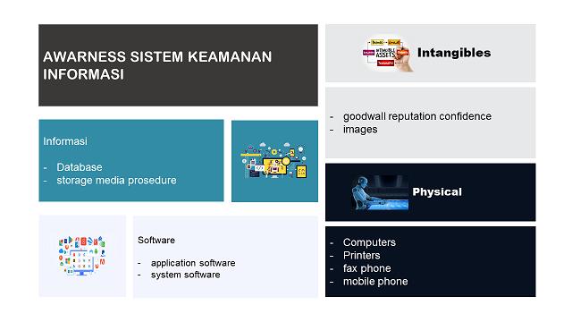Awareness Sistem Keamanan Informasi