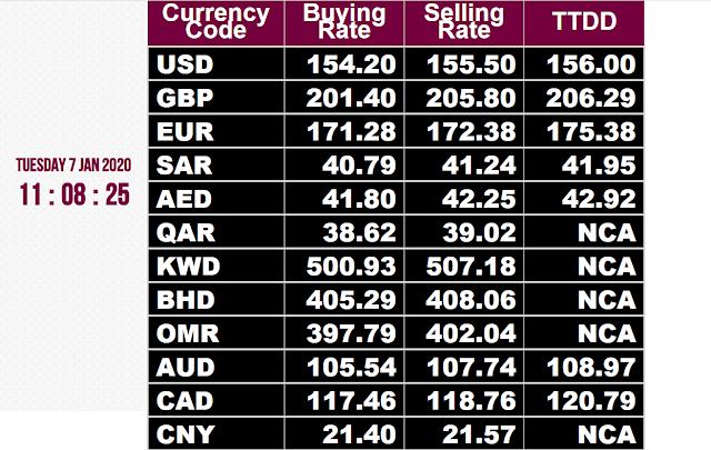 Currency Rates Today in Pakistan