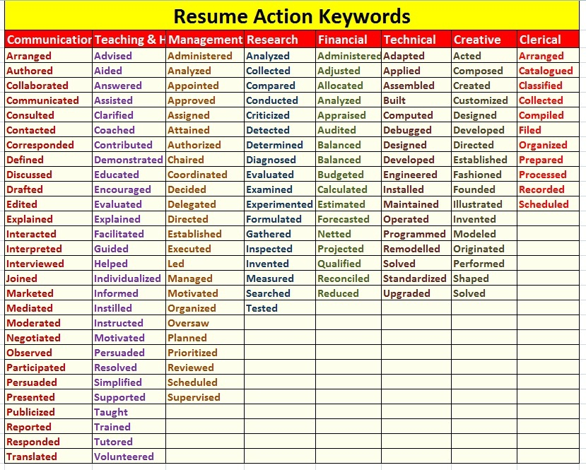 Resume Action Keywords  Image  Key Words In Resume