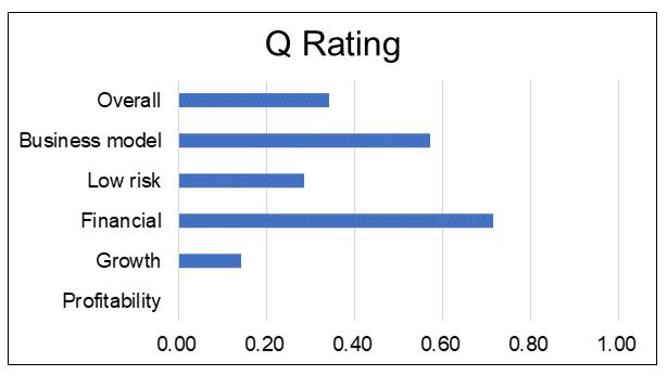 Eksons Q Rating