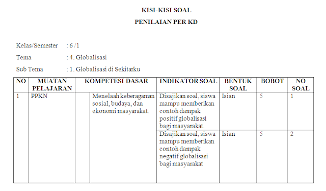 Kisi-kisi soal harian kelas 6 SD/MI Tema 4