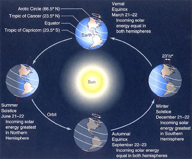 Trái Đất có những mùa khác nhau bởi vì trục của nó nghiêng so với mặt phẳng hoàng đạo và nó quay trên quỹ đạo quanh Mặt Trời. Credit : NASA.