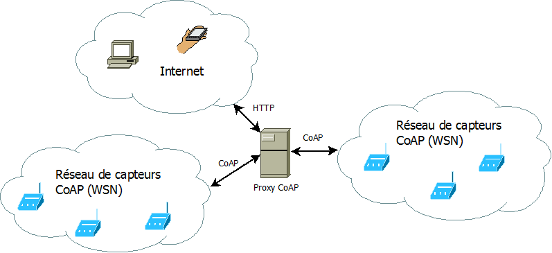 How to Find a Proxy Server List