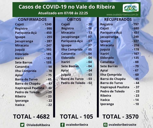 Vale do Ribeira soma 4682 casos positivos, 3570  recuperados e 105 mortes do Coronavírus - Covid-19.