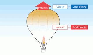 Balon Udara Archimedes