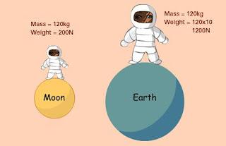 Perbedaan Massa dan Berat Dalam Fisika