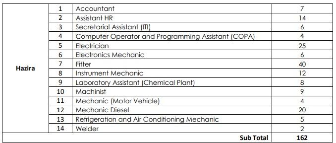 ONGC Hazira Surat Recruitment 2020