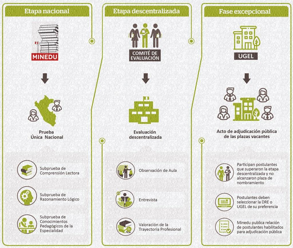 modelo de evaluación de nombramiento docente 2020