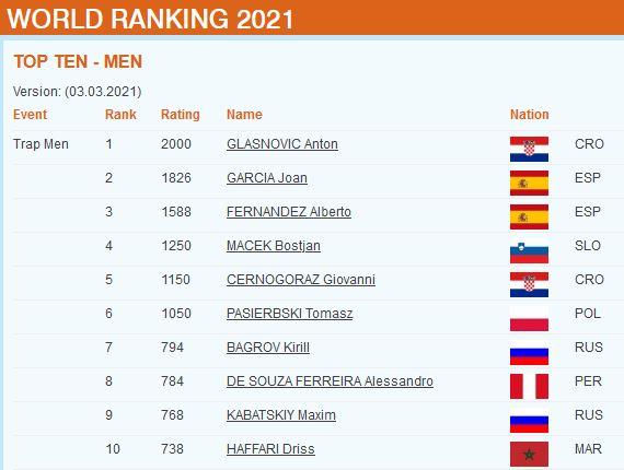 Sportska Hrvatska Anton Glasnovic - 1. mjesto na svjetskoj rang listi