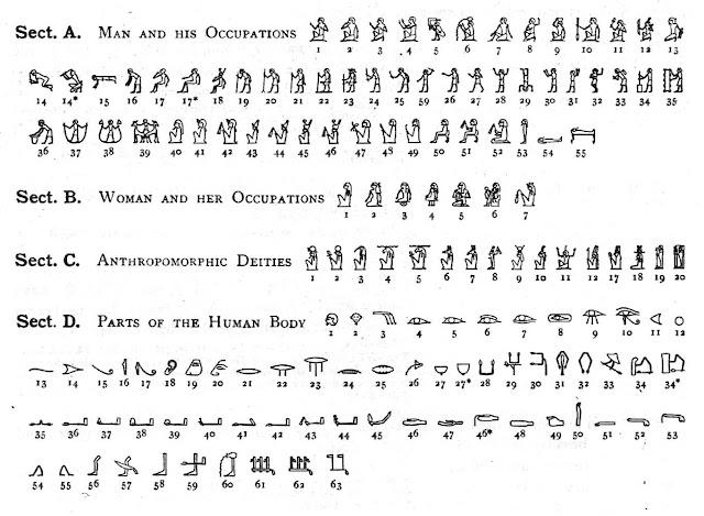福克斯的古埃及文學校(Hieroglyphs+象形文字): 古埃及文字概論