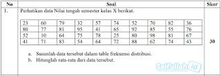 Cara Membuat Tabel Frekuensi Distribusi dan Menghitung Rata-Rata