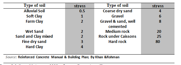 Allowable bearing capacities of various foundation beds, (tsf)