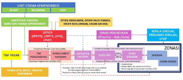 Mekanisme Pelaksanaan Program PKP Berbasis Zonasi