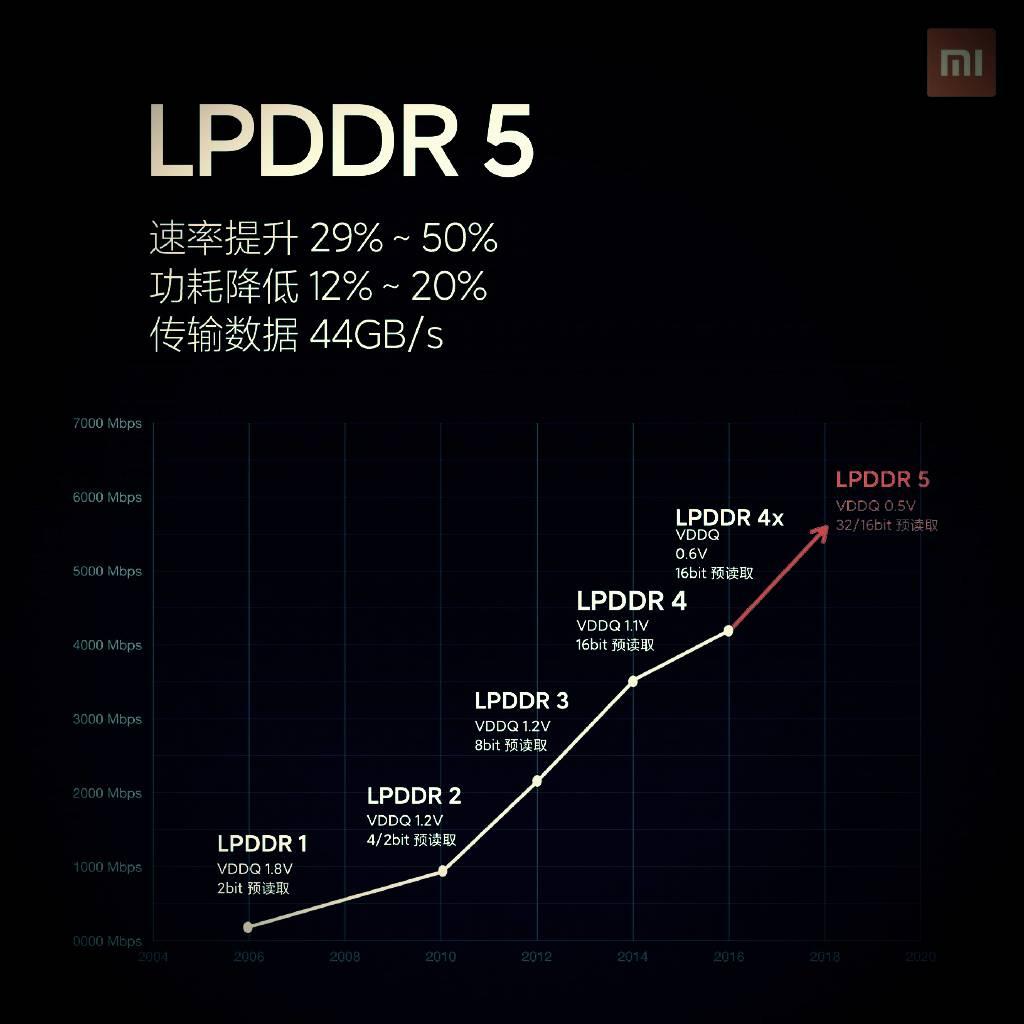 Performance monster! Xiaomi Mi 10 configuration announced: Snapdragon 865 + LPDDR5 memory