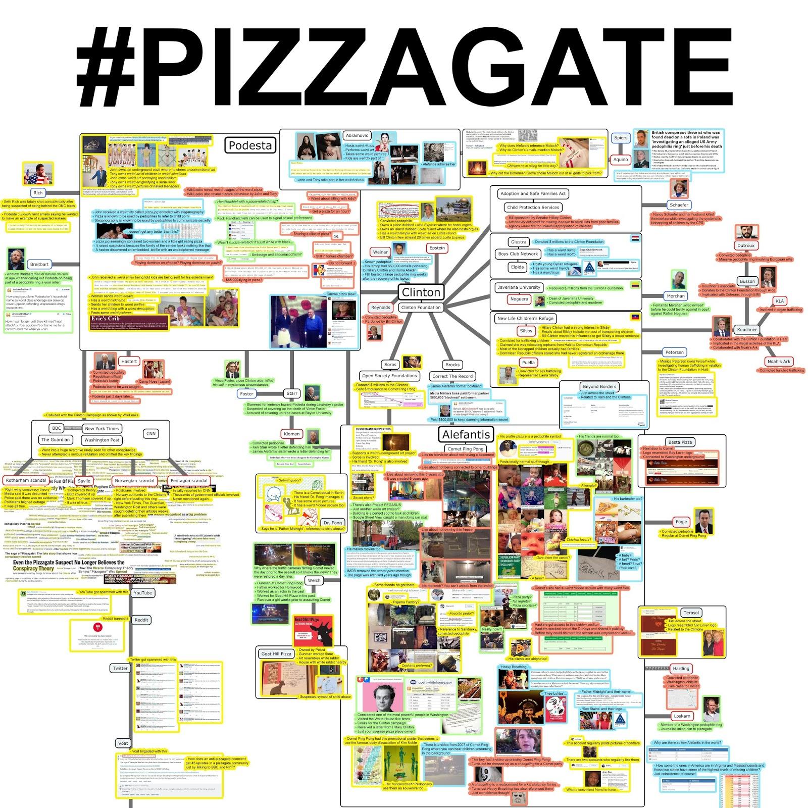 Pizzagate Verhaftungen