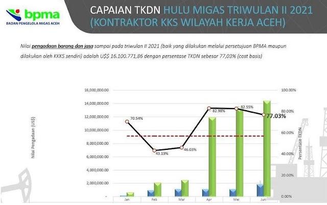 Gunawan Saputra: pengadaan barang dan jasa di hulu migas Wilayah Kerja Aceh alami peningkatan.