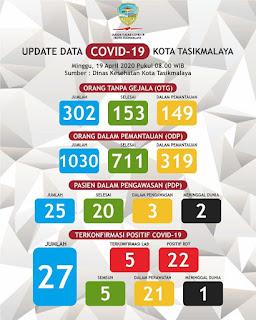 Perkembangan Covid-19 Kota Tasikmalaya