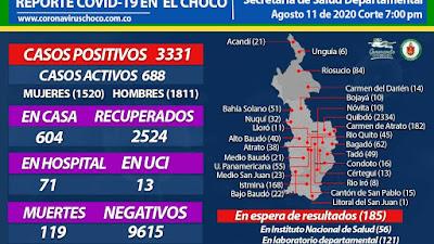 48 nuevos casos de Covid en el Chocò el 11 de agosto….23 en Quibdò, 8 en Istmina, 7 en Rio Irò, 3 en Lloró, 2 en Tadò y Medio Baudó, y  1 caso para Medio San Juàn, Condoto y Certegui.