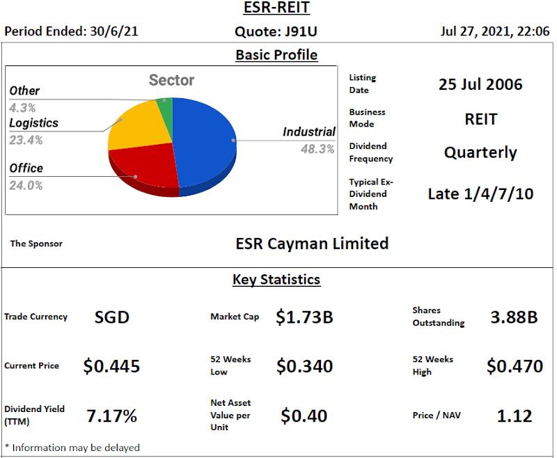 ESR-REIT Review @ 28 July 2021