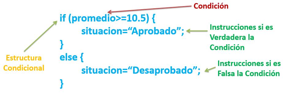 Estructura Condicional If Else En Java Curso De Java