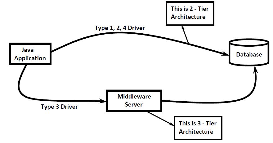 JDBC THIN VS THICK DRIVER PC