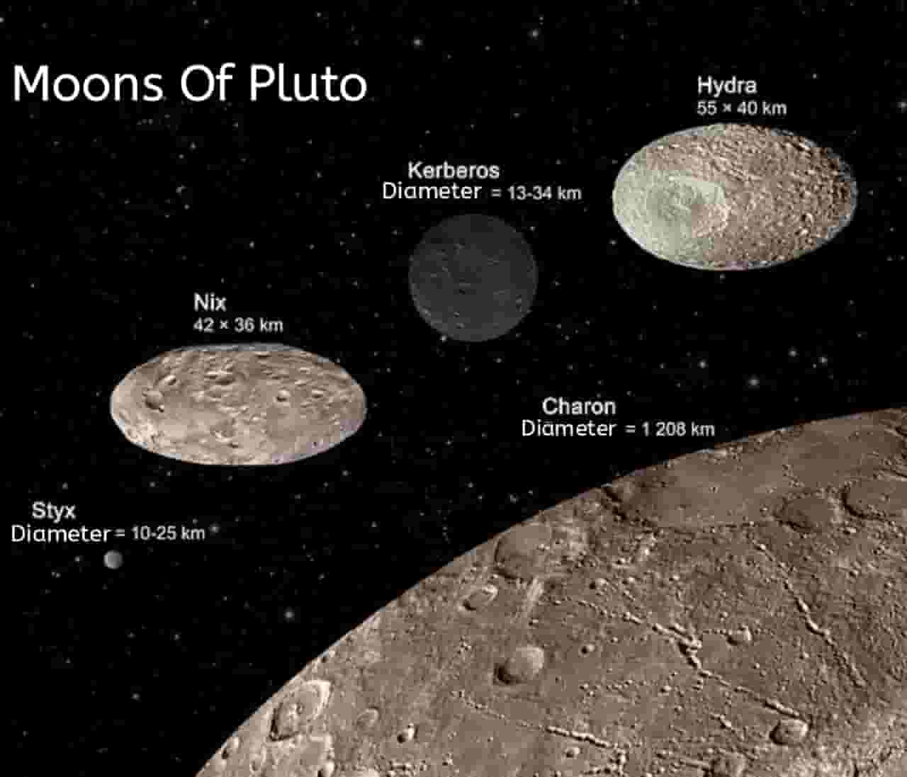 Charon and small moons of Pluto