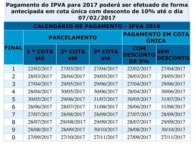 IPVA 2017 terá redução de 5% para carros na Bahia