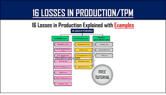 16 Losses in Production | 16 Losses in TPM | 16 Major Losses