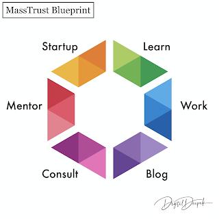 Personal Branding with MASSTrust Blueprint