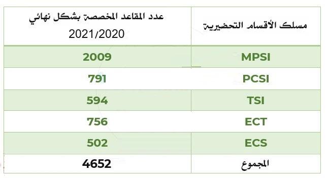 عدد المقاعد المخصصة بشكل نهائي CPGE 2020