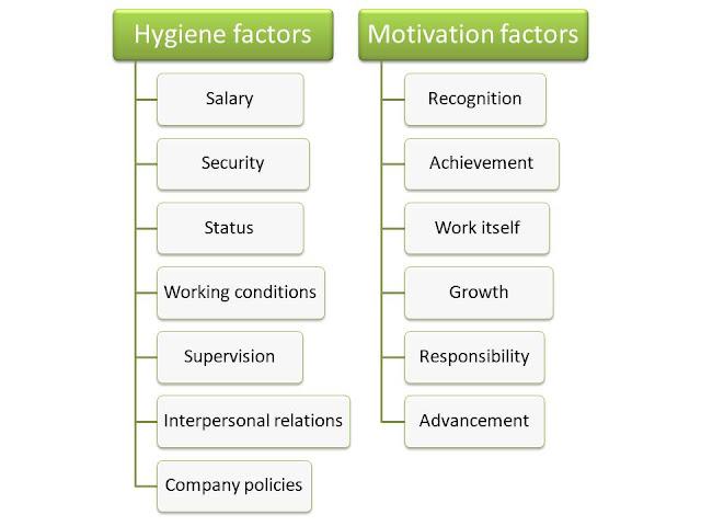 Herzberg's motivation theory