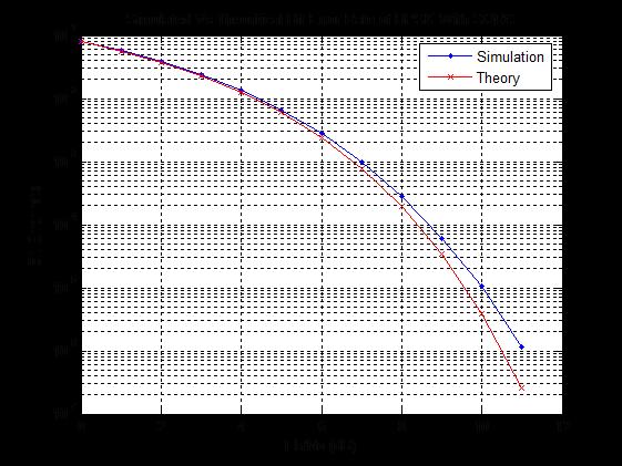 modulation BPSK, QPSK,8 QAM,Square Root Raised Cosine (SQRC), and