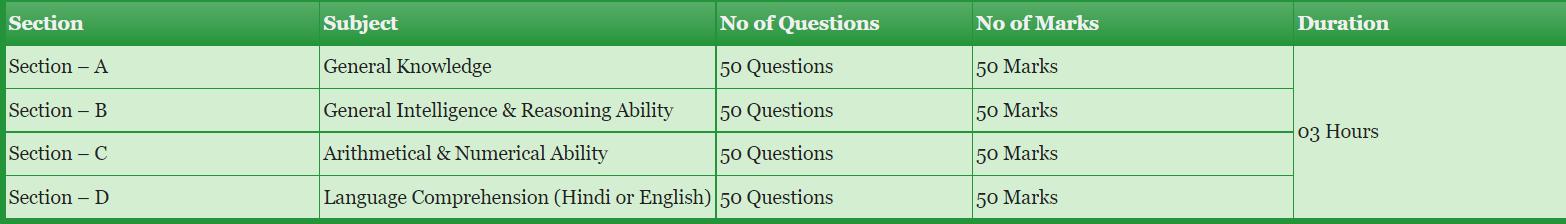 Tier-I Exam Pattern