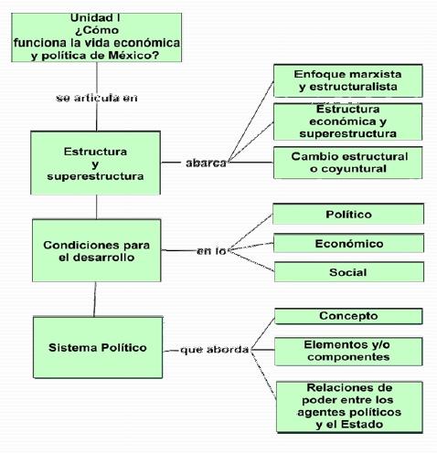 Estructura Socioeconomica Y Politica De Mexico