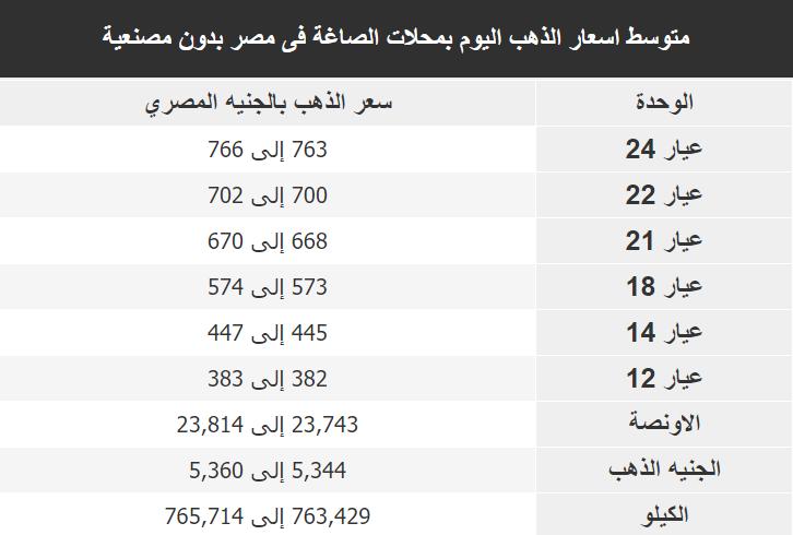 اسعار الذهب اليوم فى مصر Gold الخميس 26 ديسمبر 2019