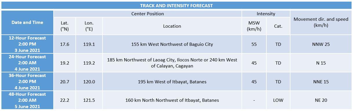 'Bagyong Dante' PAGASA track June 3