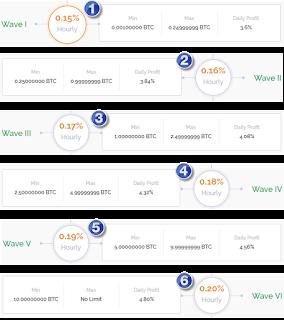 موقع hashwave لاستثمار البيتكوين بعائد ط®ط·ط· 1.png