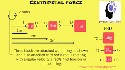 centripetal force and centrifugal force easy concepts,centripetal force formula,centrifugal force formula,centripetal acceleration,centripetal acceleration formula