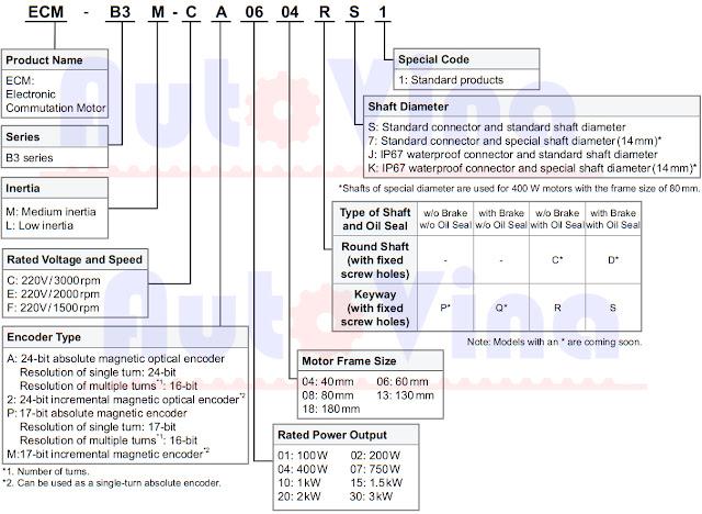 Cách đọc thông tin động cơ Servo Motor ASDA-B3 Series