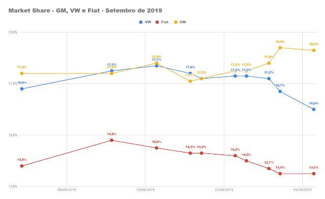 Carros e marcas mais vendidos - setembro de 2019 - Brasil