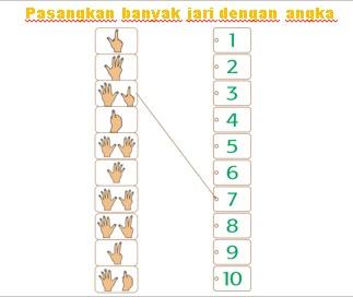 Pasangkan banyak jari dengan angka