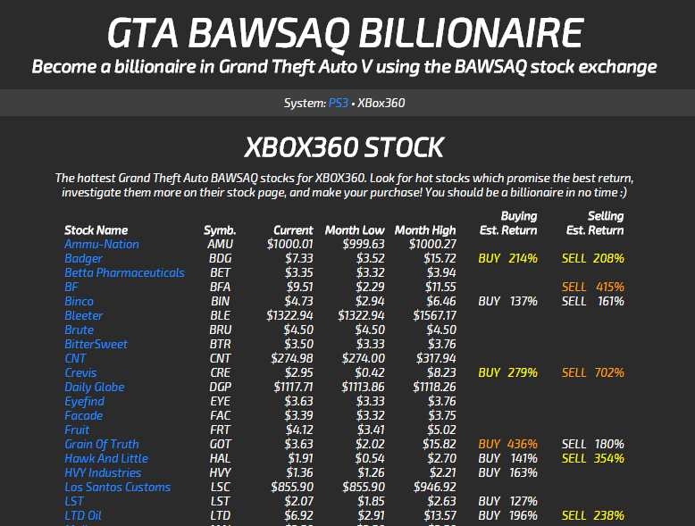 Gta v stock options