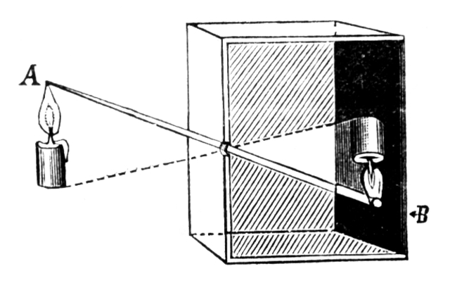 inches by inches  da vinci lesson plan  about the camera obscura