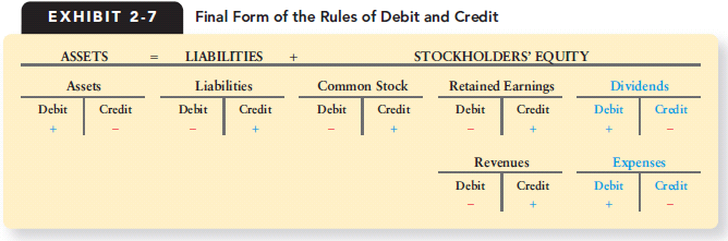 Credit debit analysis