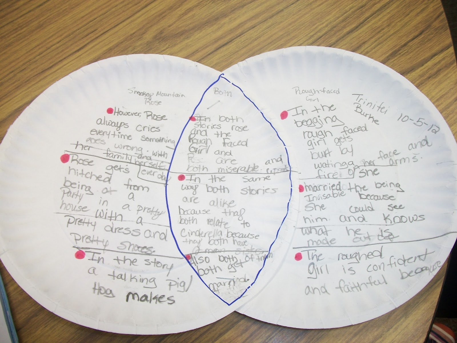 Ninth Grade (Grade 9) Compare and Contrast Questions